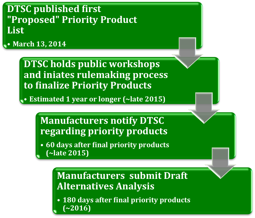 california product process